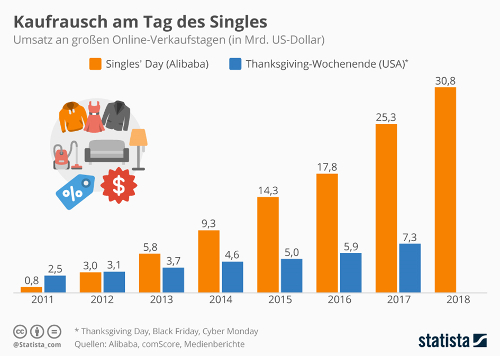 Singles Day  Umsatz Entwicklung der letzten Jahre