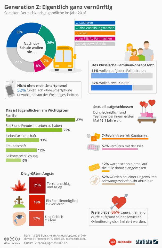 Infografik Generation Z