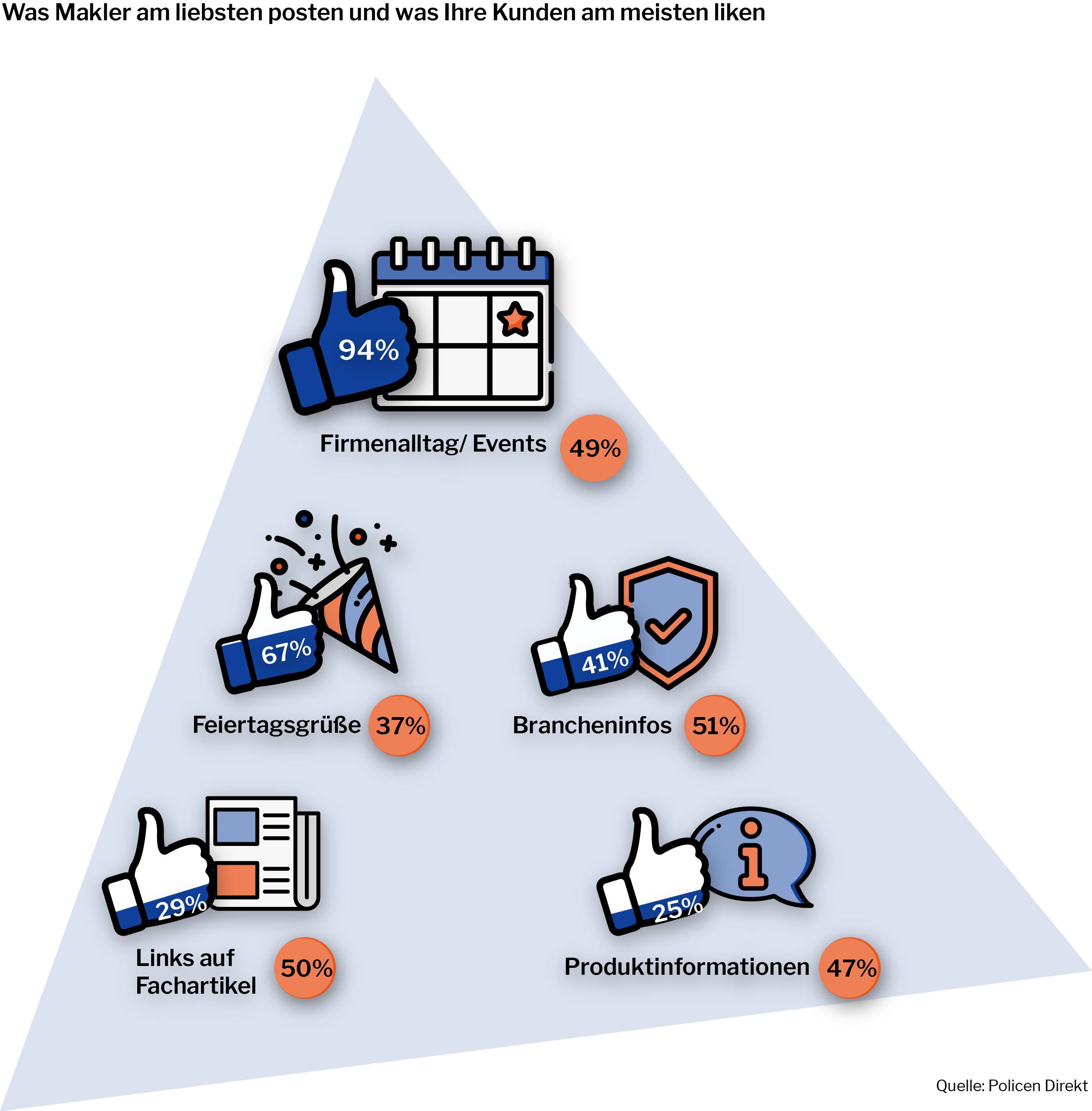 Facebook Versicherungsmakler Likes Content Marketing