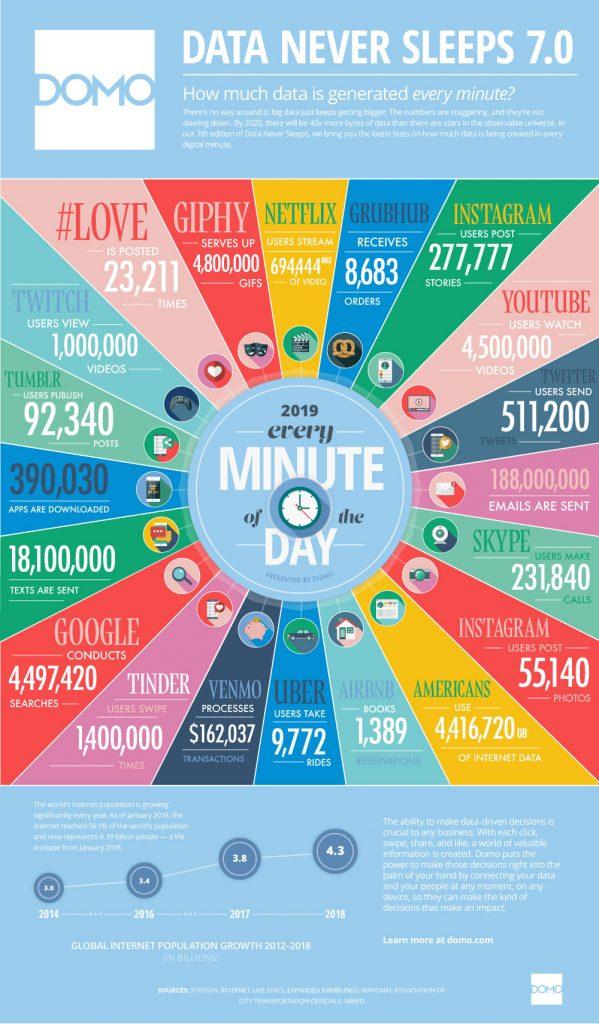2019 jede Minute im Internet